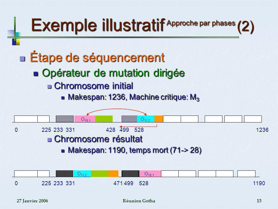 27 Janvier 2006Réunion Gotha15 Exemple illustratif Approche par phases (2) Étape de séquencement Étape de séquencement Opérateur de mutation dirigée O