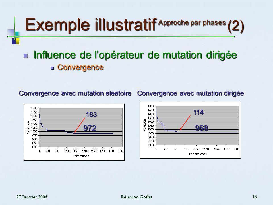 27 Janvier 2006Réunion Gotha16 Exemple illustratif Approche par phases (2) Influence de lopérateur de mutation dirigée Influence de lopérateur de muta