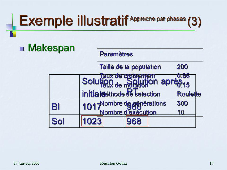 27 Janvier 2006Réunion Gotha17 Exemple illustratif Approche par phases (3) Makespan Makespan Solutioninitiale Solution après RT BI1017966 Sol1023968 P