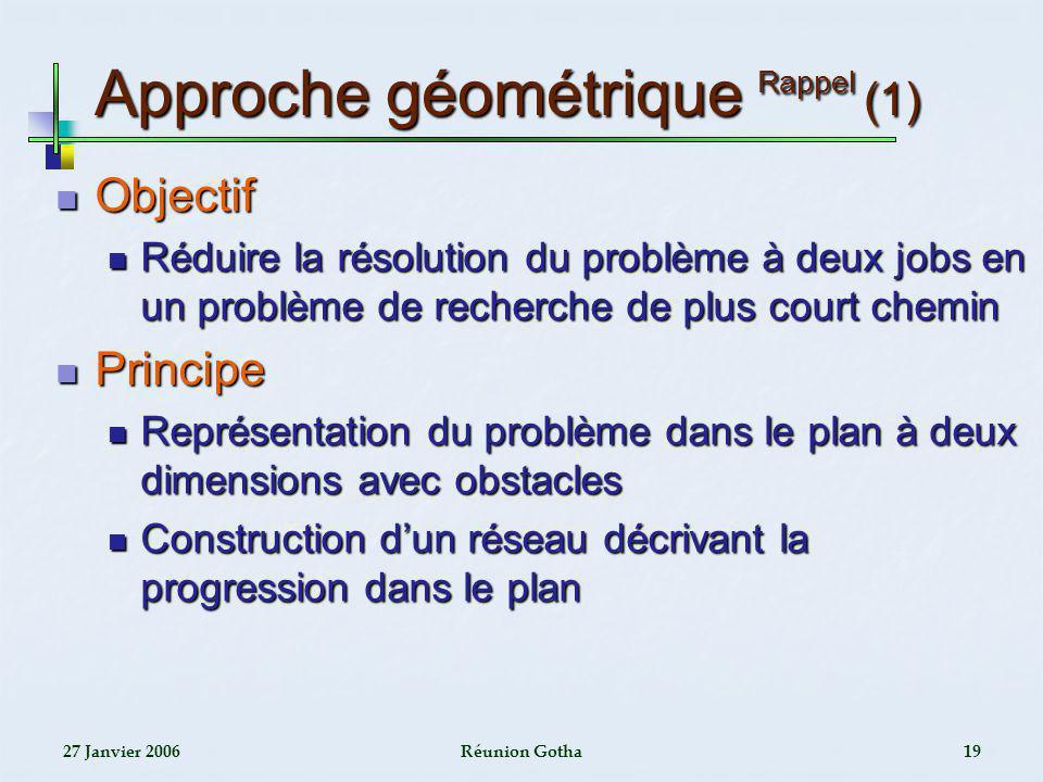 27 Janvier 2006Réunion Gotha19 Approche géométrique Rappel (1) Objectif Objectif Réduire la résolution du problème à deux jobs en un problème de reche