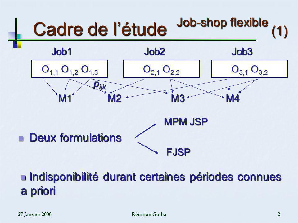 27 Janvier 2006Réunion Gotha13 Exemple illustratif Approche par phases (1) JMPM s.c disponibilité (15 x 5 x 5) JMPM s.c disponibilité (15 x 5 x 5) 2 périodes dindisponibilité par machine 2 périodes dindisponibilité par machine Étape daffectation Étape daffectation Solution initiale daffectation Solution initiale daffectation Somme des durées des opérations pouvant être ordonnancées avant les périodes dindisponibilité M1M1M1M1 M2M2M2M2 M3M3M3M3 M4M4M4M4 M5M5M5M5 19 7 20775378 22 5 165 12 9 320 124 124572 20 1 262104381 23 3 168 13 7 321129596 Longueur des intervalles daccueil Longueur des intervalles daccueil
