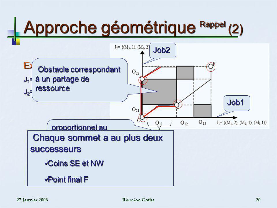 27 Janvier 2006Réunion Gotha20 Approche géométrique Rappel (2) Exemple J 1 ={(M 1,2),(M 2,1),(M 3,1)} J 2 = {(M 3,2),(M 1,1),(M 2,1)} Obstacle corresp