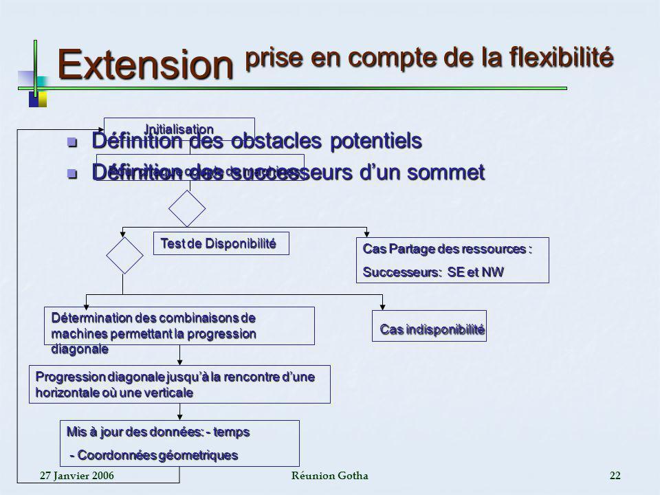 27 Janvier 2006Réunion Gotha22 Extension prise en compte de la flexibilité Définition des obstacles potentiels Définition des obstacles potentiels Déf