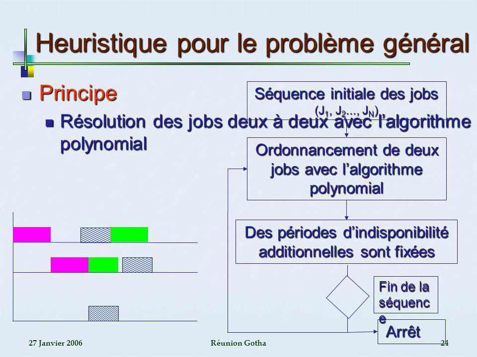27 Janvier 2006Réunion Gotha24 Heuristique pour le problème général Ordonnancement de deux jobs avec lalgorithme polynomial Des périodes dindisponibil
