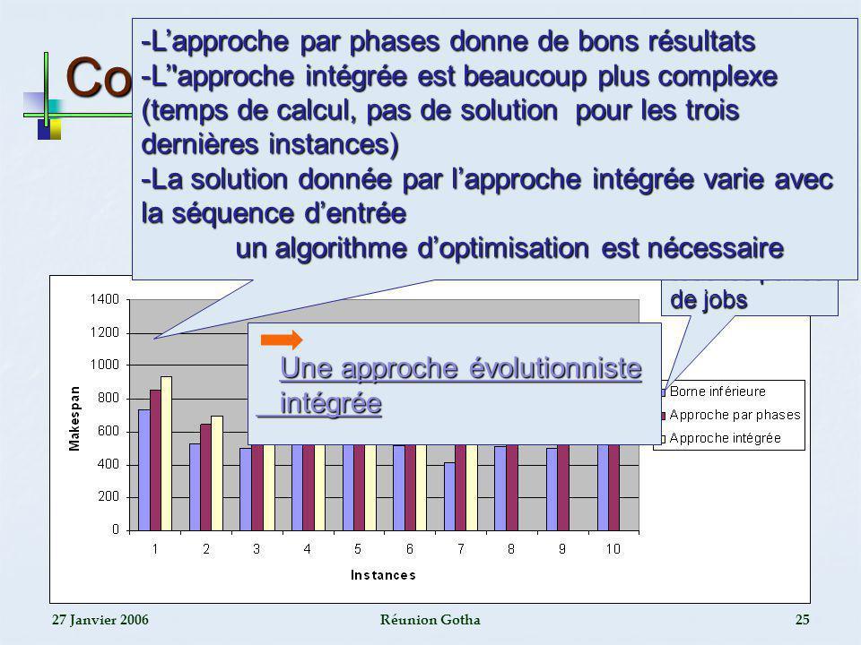 27 Janvier 2006Réunion Gotha25 Comparaison Calculée en considérant tous les paires de jobs -Lapproche par phases donne de bons résultats -L'approche i