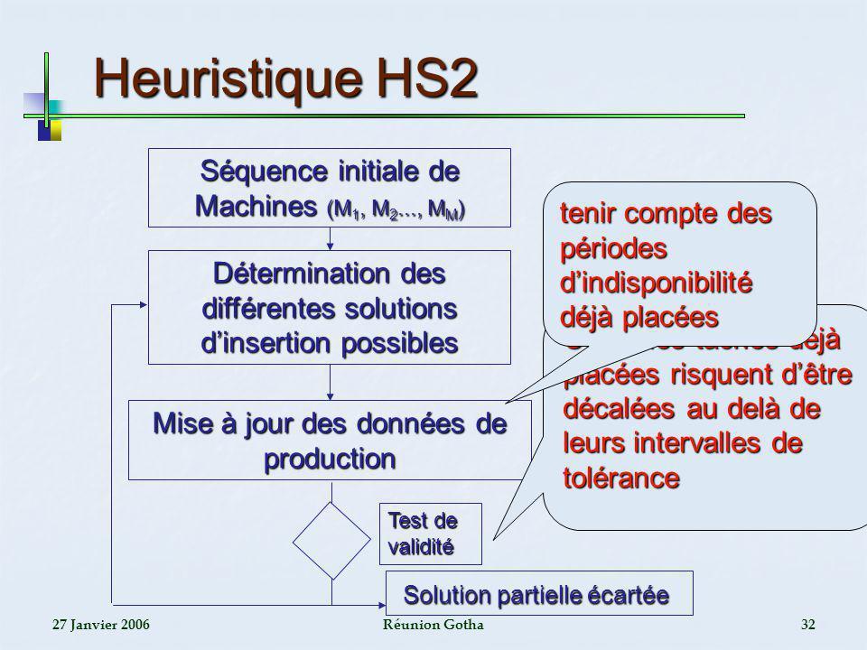 27 Janvier 2006Réunion Gotha32 Heuristique HS2 Détermination des différentes solutions dinsertion possibles Mise à jour des données de production Séqu