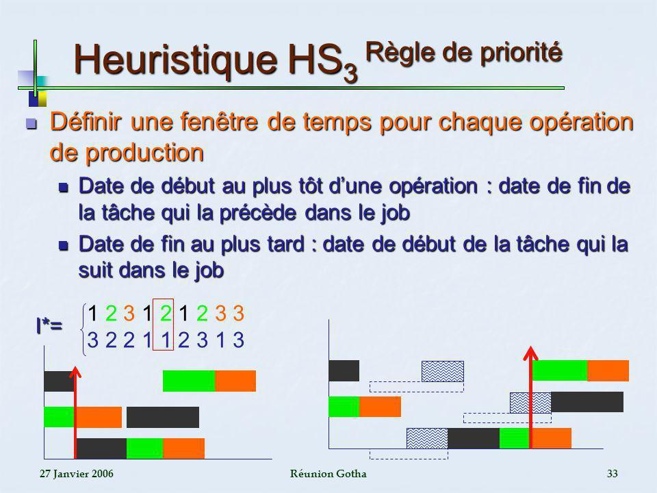 27 Janvier 2006Réunion Gotha33 Heuristique HS 3 Règle de priorité Définir une fenêtre de temps pour chaque opération de production Définir une fenêtre