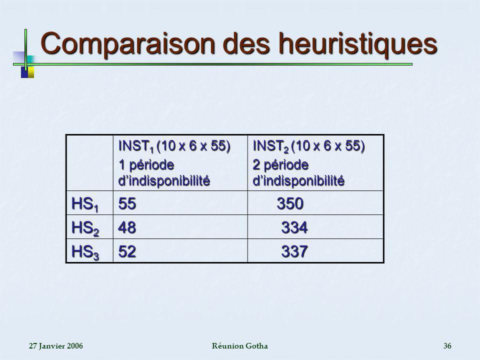 27 Janvier 2006Réunion Gotha36 Comparaison des heuristiques INST 1 (10 x 6 x 55) 1 période dindisponibilité INST 2 (10 x 6 x 55) 2 période dindisponib