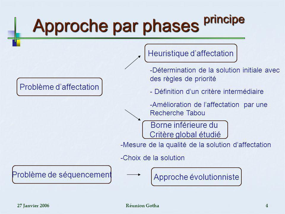 27 Janvier 2006Réunion Gotha4 Approche par phases principe Approche par phases principe Problème daffectation Problème de séquencement Heuristique daf