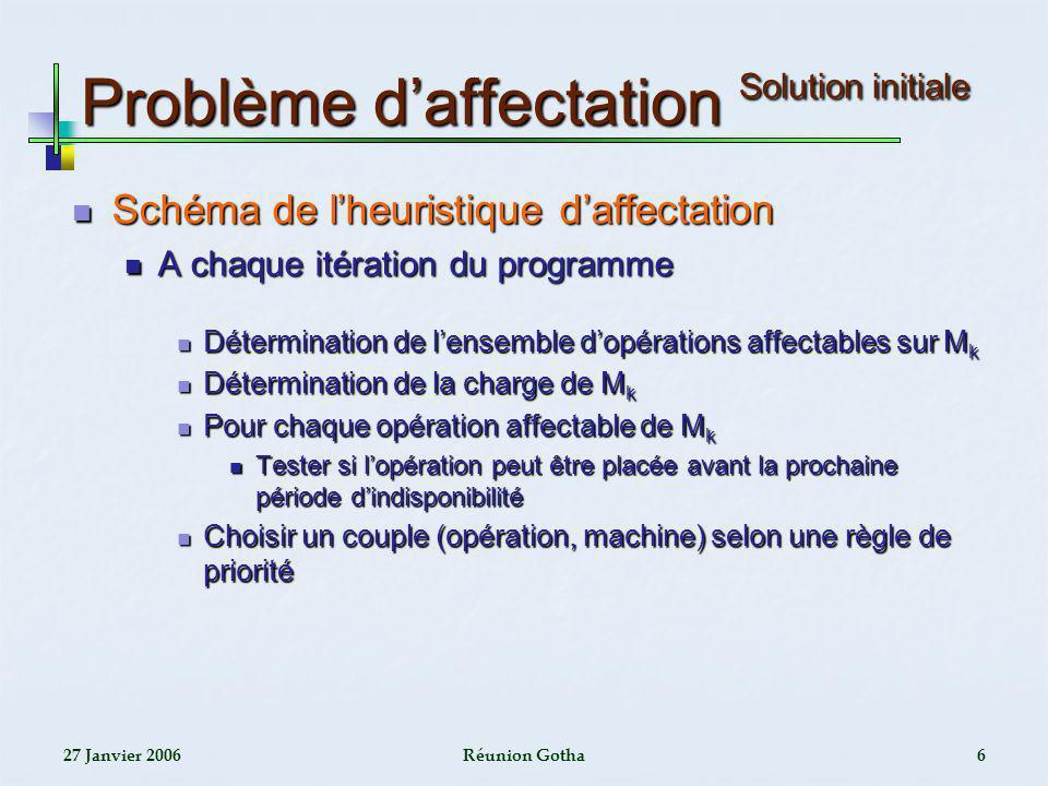 27 Janvier 2006Réunion Gotha17 Exemple illustratif Approche par phases (3) Makespan Makespan Solutioninitiale Solution après RT BI1017966 Sol1023968 Paramètres Taille de la population Taux de croisement Taux de mutation Méthode de sélection Nombre de générations Nombre dexécution 2000.850.15Roulette30010
