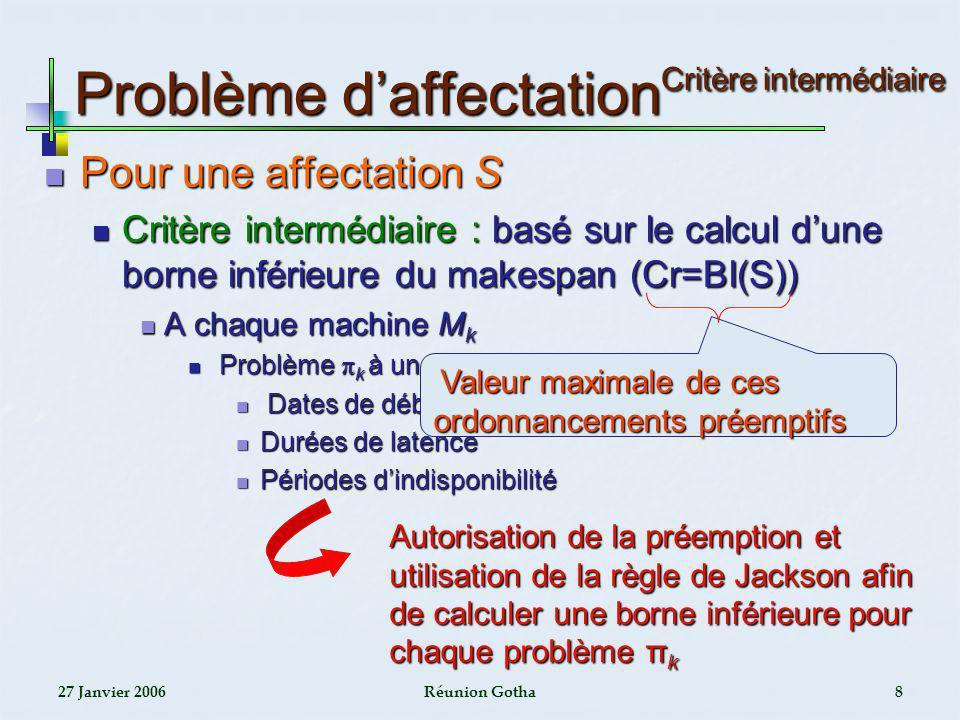 27 Janvier 2006Réunion Gotha29 Heuristique HS 1 I*= 1 2 3 1 2 1 2 3 3 3 2 2 1 3 2 1 3 1 - Test de disponibilité - Décalage de la tâche de maintenance -Mise à jour de la date de disponibilité de la machine -Calcul de la date de début et de fin de lopération