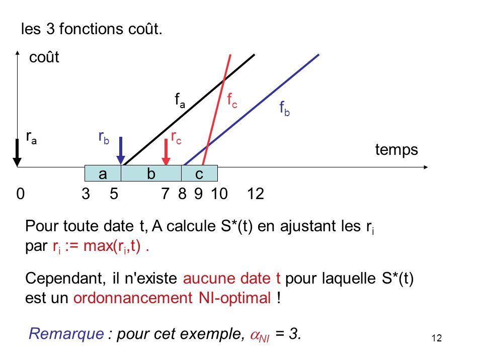 12 les 3 fonctions coût. Pour toute date t, A calcule S*(t) en ajustant les r i par r i := max(r i,t). Cependant, il n'existe aucune date t pour laque