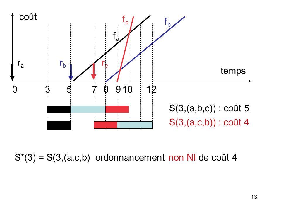 13 fafa rcrc fcfc 058971012 rara rbrb temps coût 3 fbfb S(3,(a,b,c)) : coût 5 S(3,(a,c,b)) : coût 4 S*(3) = S(3,(a,c,b) ordonnancement non NI de coût