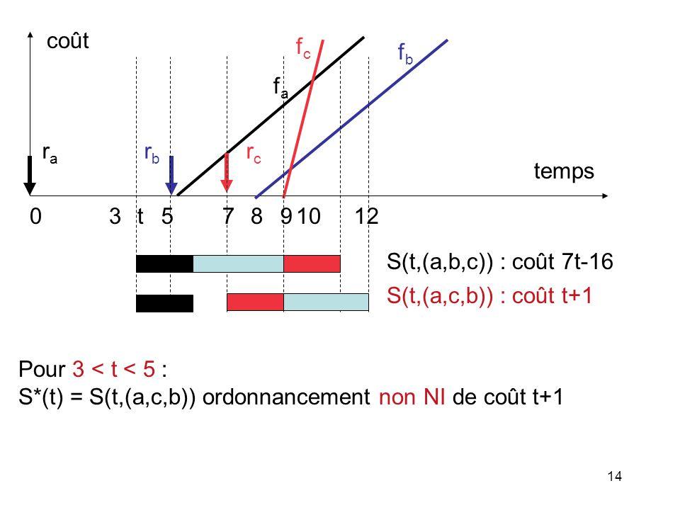 14 Pour 3 < t < 5 : S*(t) = S(t,(a,c,b)) ordonnancement non NI de coût t+1 fafa rcrc fcfc 058971012 rara rbrb temps coût 3 fbfb S(t,(a,b,c)) : coût 7t
