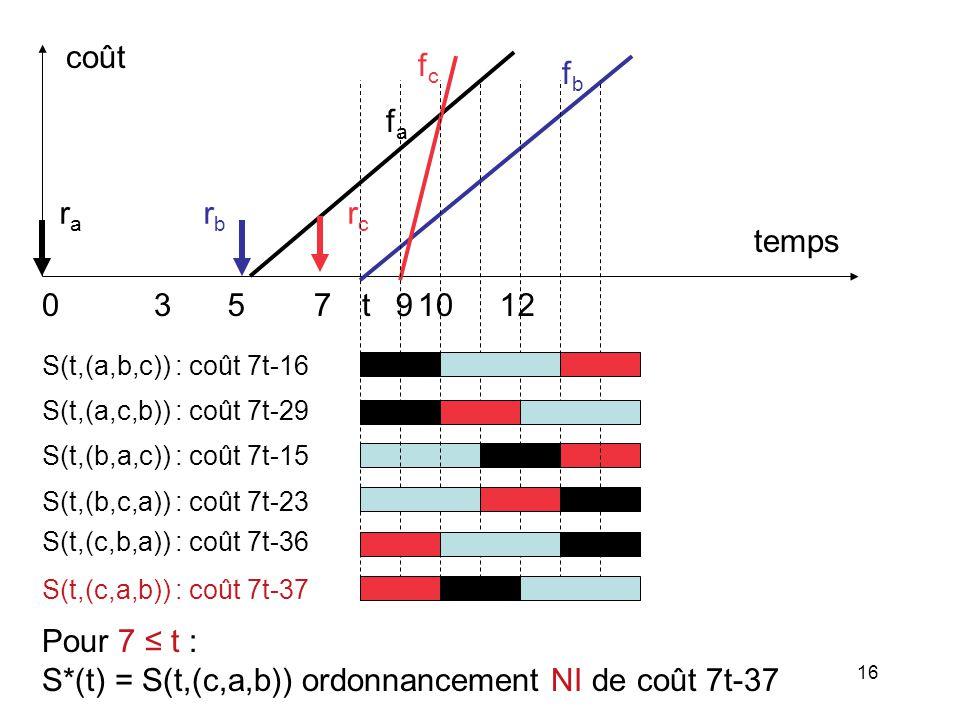 16 Pour 7 t : S*(t) = S(t,(c,a,b)) ordonnancement NI de coût 7t-37 fafa rcrc fcfc 05971012 rara rbrb temps coût 3 fbfb S(t,(a,b,c)) : coût 7t-16 S(t,(