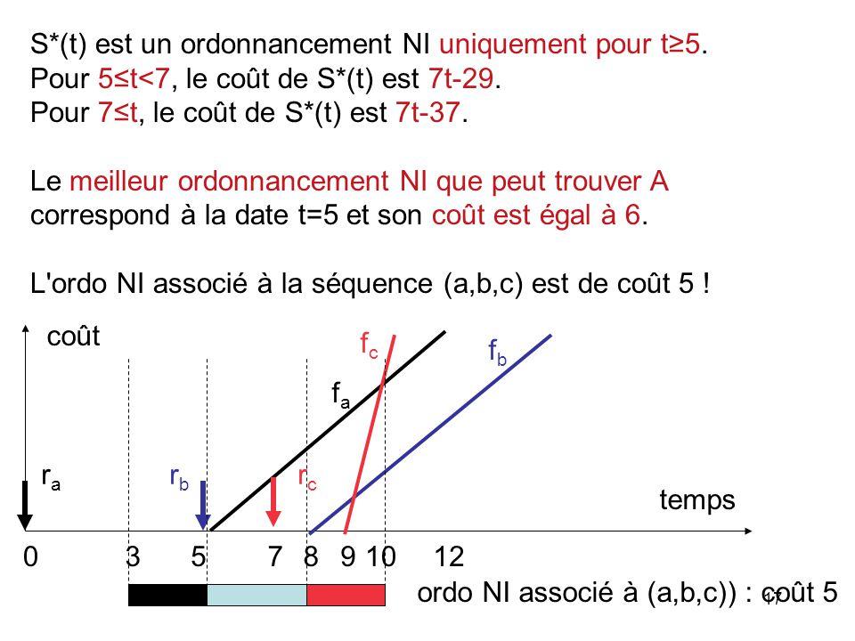 17 S*(t) est un ordonnancement NI uniquement pour t5. Pour 5t<7, le coût de S*(t) est 7t-29. Pour 7t, le coût de S*(t) est 7t-37. Le meilleur ordonnan