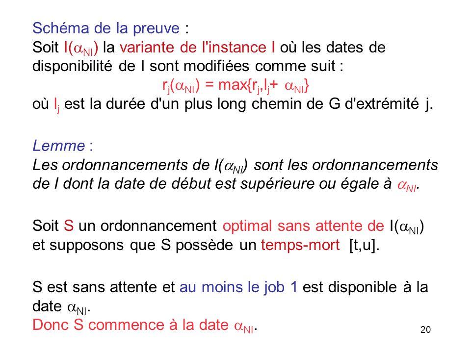 20 Schéma de la preuve : Soit I( NI ) la variante de l'instance I où les dates de disponibilité de I sont modifiées comme suit : r j ( NI ) = max{r j,
