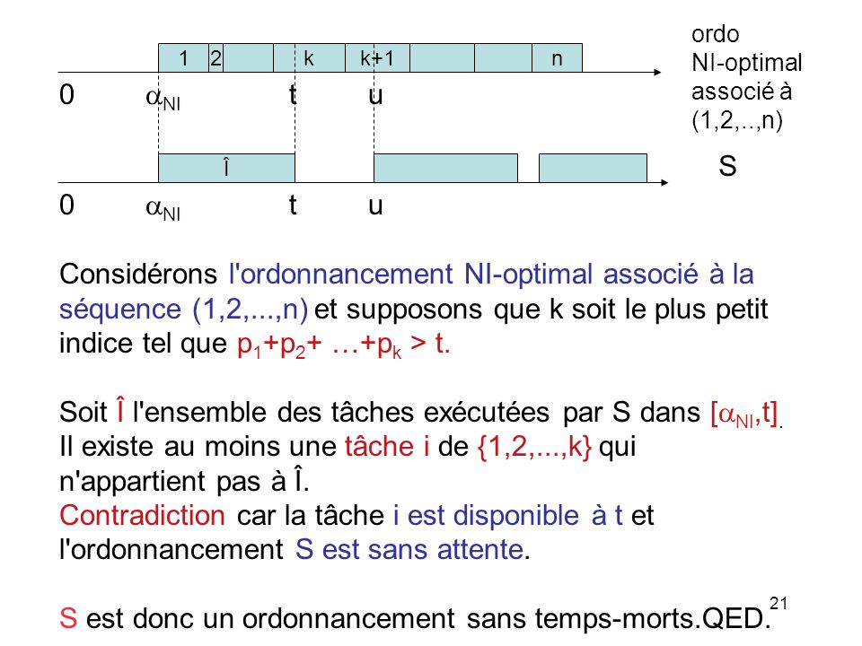 21 Considérons l'ordonnancement NI-optimal associé à la séquence (1,2,...,n) et supposons que k soit le plus petit indice tel que p 1 +p 2 + …+p k > t