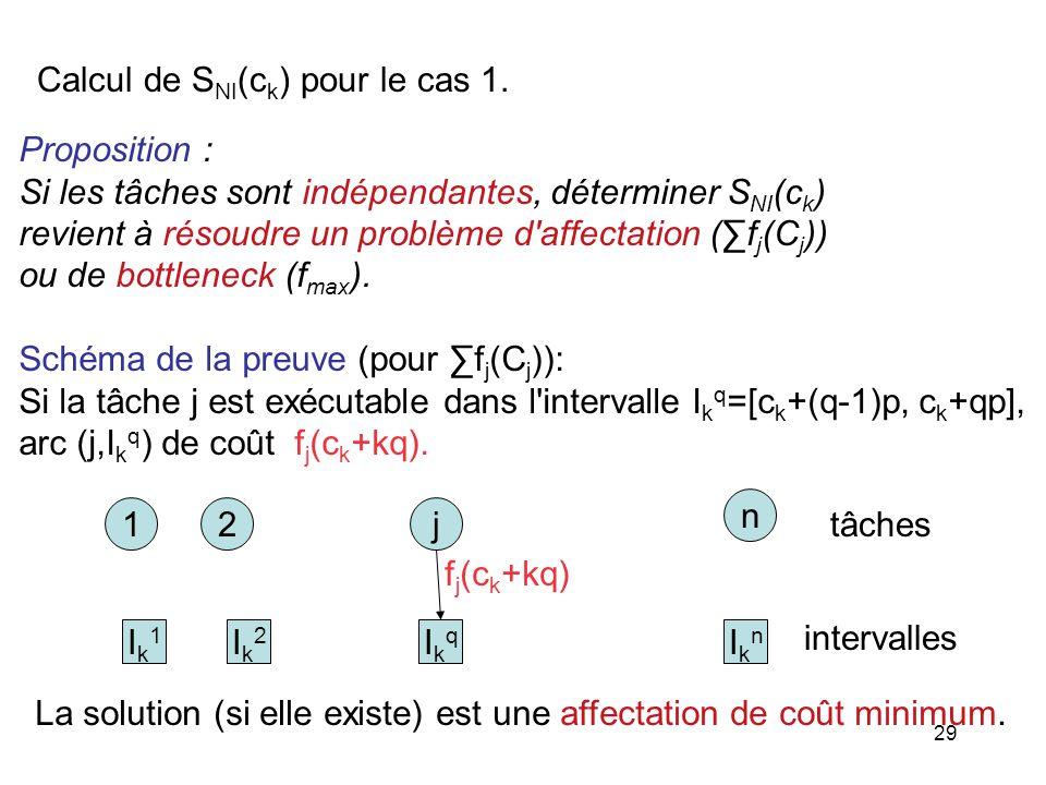 29 Proposition : Si les tâches sont indépendantes, déterminer S NI (c k ) revient à résoudre un problème d'affectation (f j (C j )) ou de bottleneck (