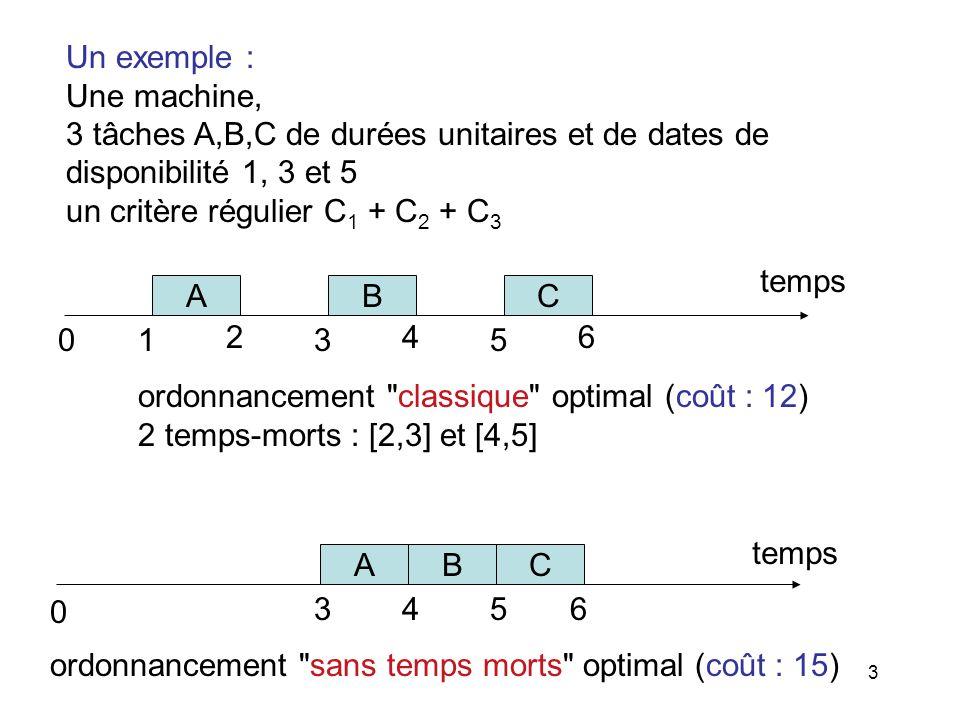 3 Un exemple : Une machine, 3 tâches A,B,C de durées unitaires et de dates de disponibilité 1, 3 et 5 un critère régulier C 1 + C 2 + C 3 ABC 0 35 tem