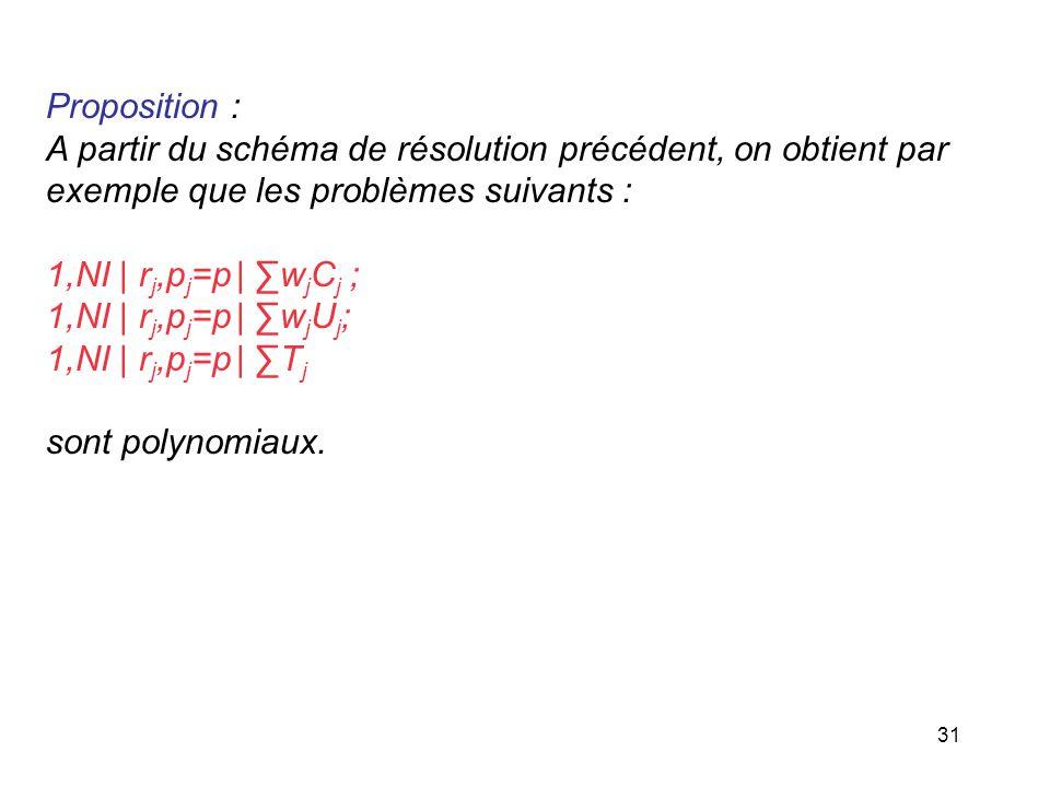 31 Proposition : A partir du schéma de résolution précédent, on obtient par exemple que les problèmes suivants : 1,NI | r j,p j =p | w j C j ; 1,NI |
