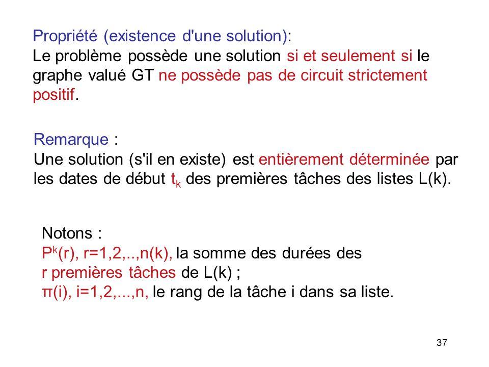 37 Propriété (existence d'une solution): Le problème possède une solution si et seulement si le graphe valué GT ne possède pas de circuit strictement