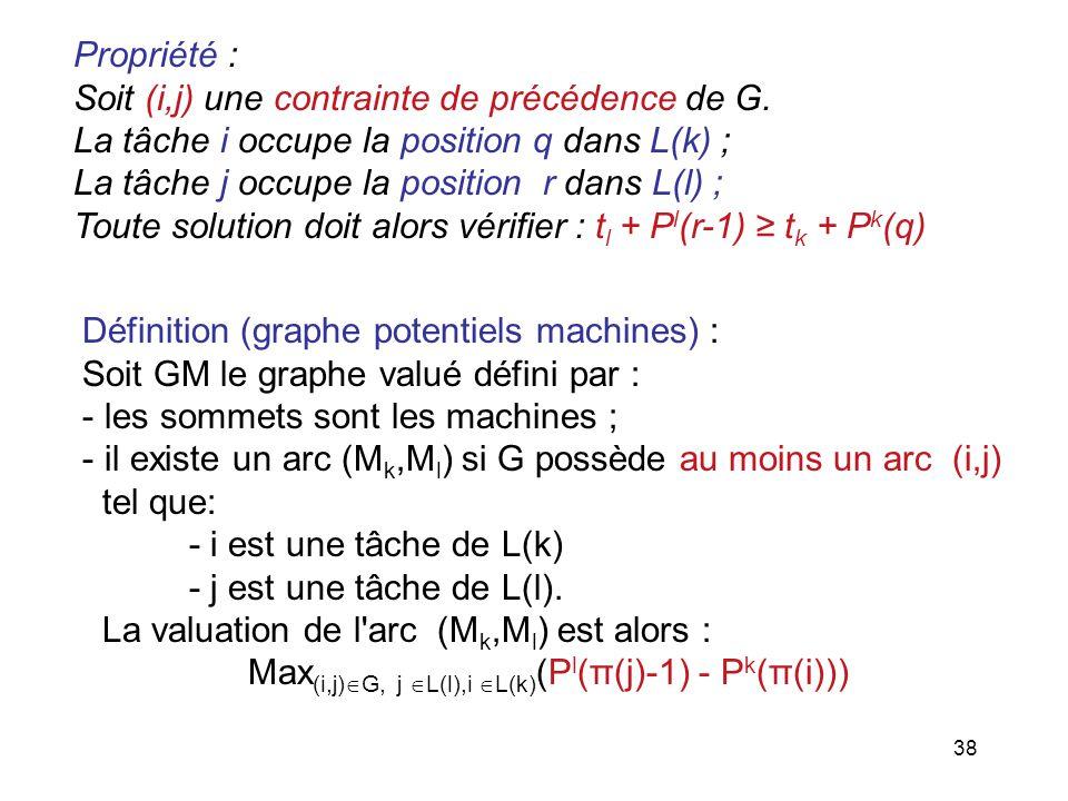 38 Propriété : Soit (i,j) une contrainte de précédence de G. La tâche i occupe la position q dans L(k) ; La tâche j occupe la position r dans L(l) ; T