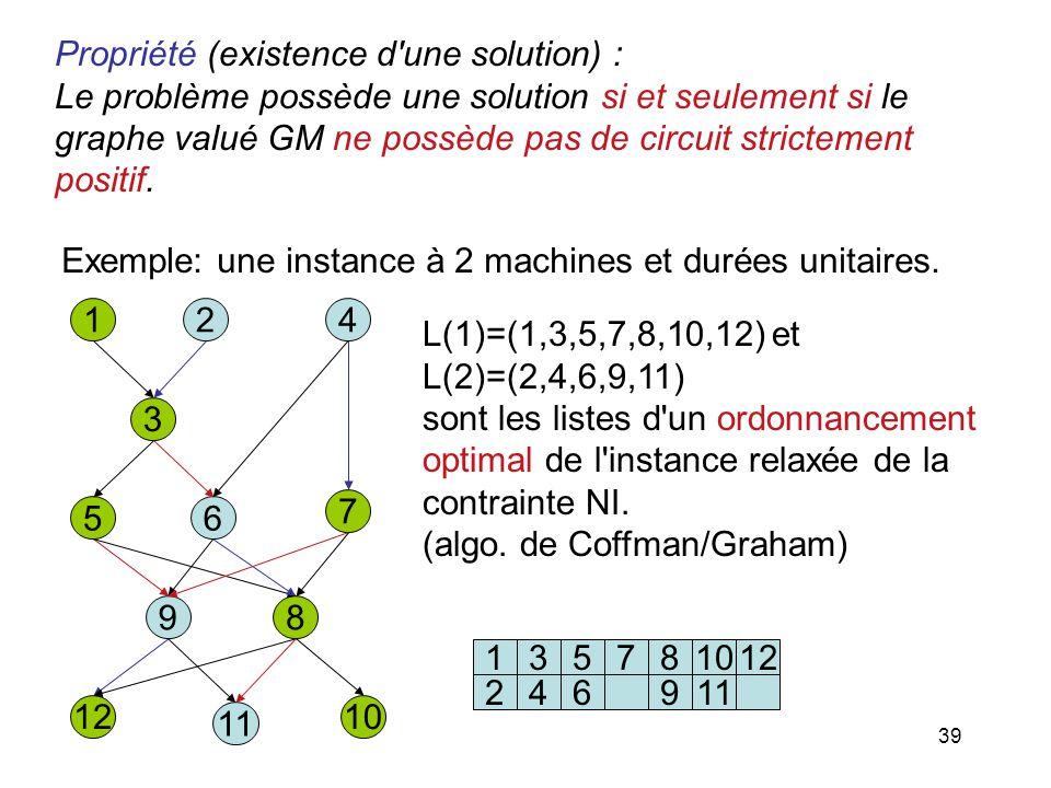 39 Propriété (existence d'une solution) : Le problème possède une solution si et seulement si le graphe valué GM ne possède pas de circuit strictement