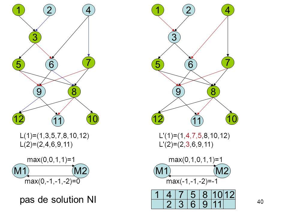 40 142 3 65 7 98 12 11 10 L(1)=(1,3,5,7,8,10,12) L(2)=(2,4,6,9,11) M1M2 max(0,0,1,1)=1 max(0,-1,-1,-2)=0 pas de solution NI 142 3 65 7 98 12 11 10 L'(