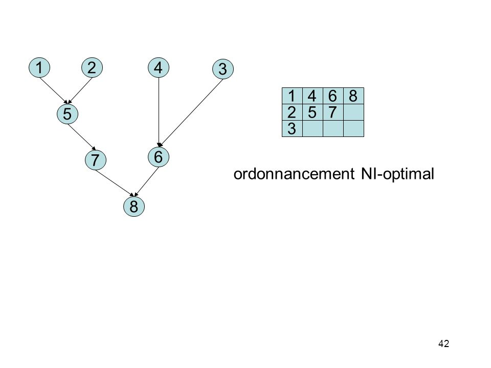 42 142 5 7 6 8 3 1468 2 3 57 ordonnancement NI-optimal