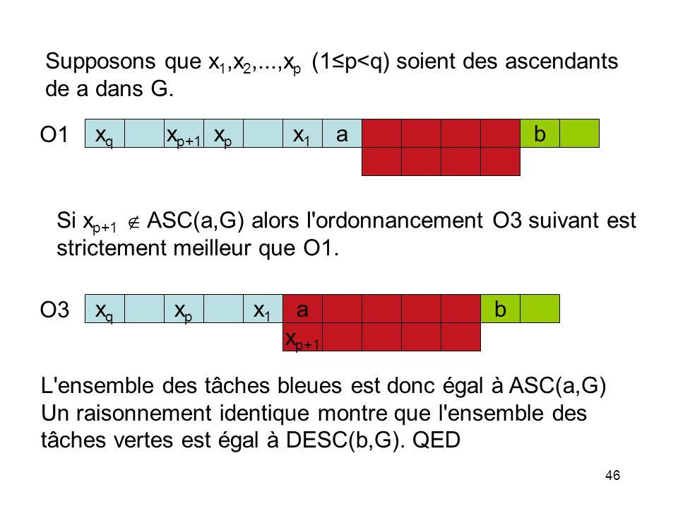 46 Supposons que x 1,x 2,...,x p (1p<q) soient des ascendants de a dans G. x p+1 xpxp x1x1 abxqxq Si x p+1 ASC(a,G) alors l'ordonnancement O3 suivant