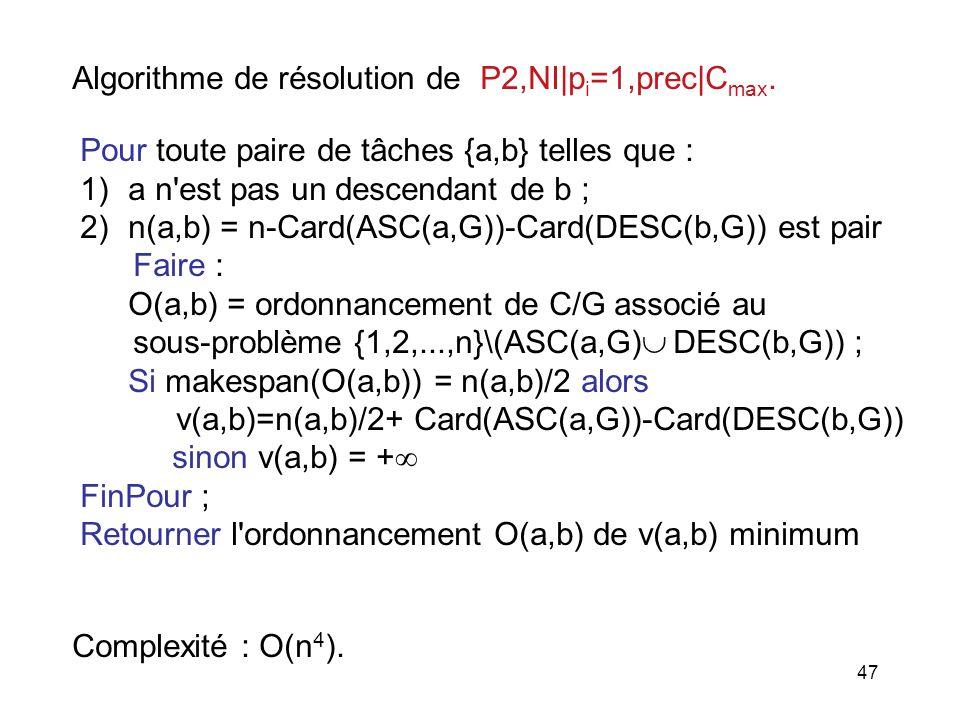 47 Algorithme de résolution de P2,NI|p i =1,prec|C max. Pour toute paire de tâches {a,b} telles que : 1)a n'est pas un descendant de b ; 2)n(a,b) = n-