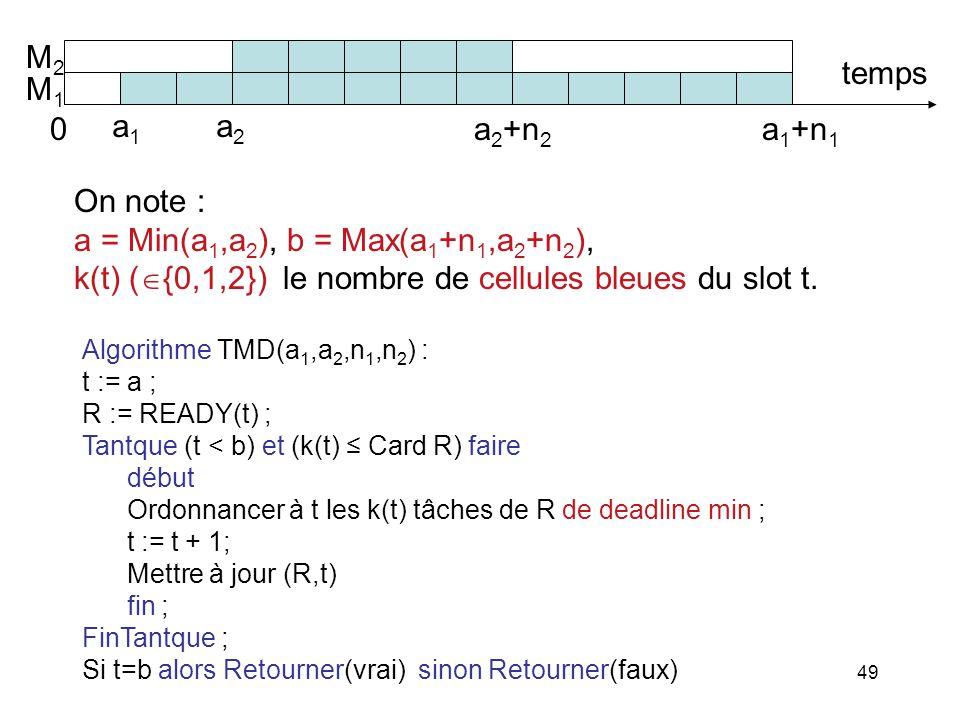 49 Algorithme TMD(a 1,a 2,n 1,n 2 ) : t := a ; R := READY(t) ; Tantque (t < b) et (k(t) Card R) faire début Ordonnancer à t les k(t) tâches de R de de