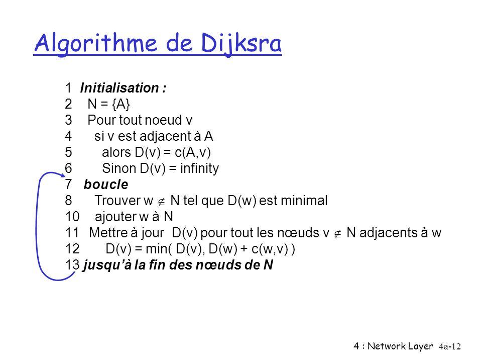 4 : Network Layer4a-12 Algorithme de Dijksra 1 Initialisation : 2 N = {A} 3 Pour tout noeud v 4 si v est adjacent à A 5 alors D(v) = c(A,v) 6 Sinon D(