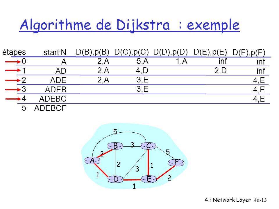 4 : Network Layer4a-13 Algorithme de Dijkstra : exemple étapes 0 1 2 3 4 5 start N A AD ADE ADEB ADEBC ADEBCF D(B),p(B) 2,A D(C),p(C) 5,A 4,D 3,E D(D)