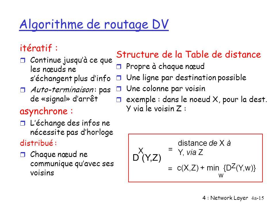 4 : Network Layer4a-15 Algorithme de routage DV itératif : r Continue jusquà ce que les nœuds ne séchangent plus dinfo r Auto-terminaison : pas de «si
