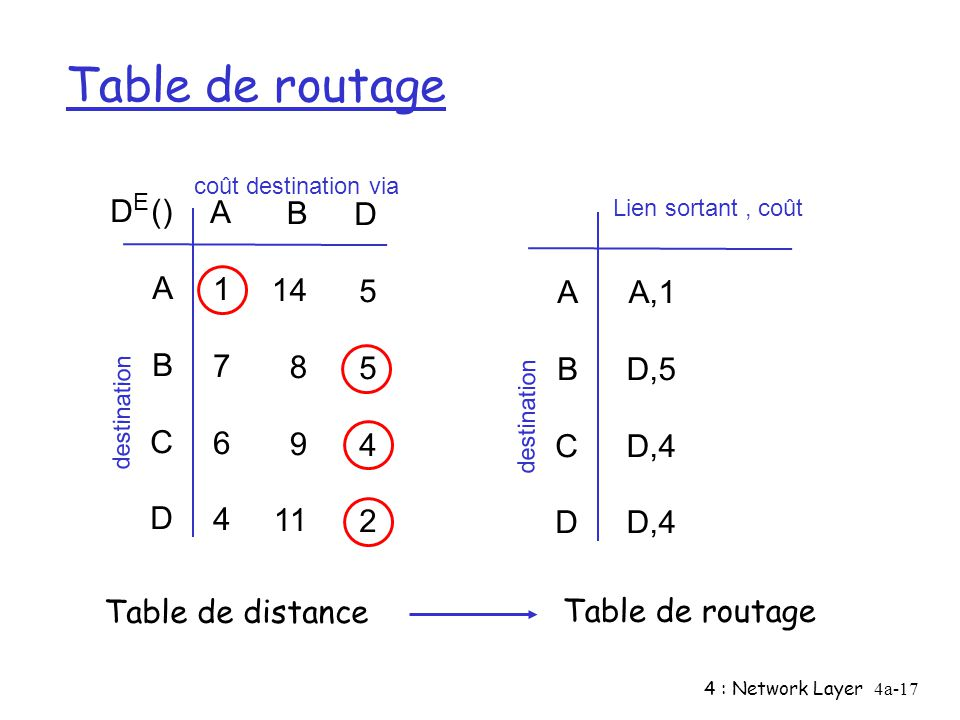 4 : Network Layer4a-17 Table de routage D () A B C D A1764A1764 B 14 8 9 11 D5542D5542 E coût destination via destination ABCD ABCD A,1 D,5 D,4 Lien sortant, coût destination Table de distance Table de routage