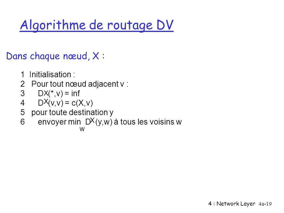 4 : Network Layer4a-19 Algorithme de routage DV 1 Initialisation : 2 Pour tout nœud adjacent v : 3 D (*,v) = inf 4 D (v,v) = c(X,v) 5 pour toute desti