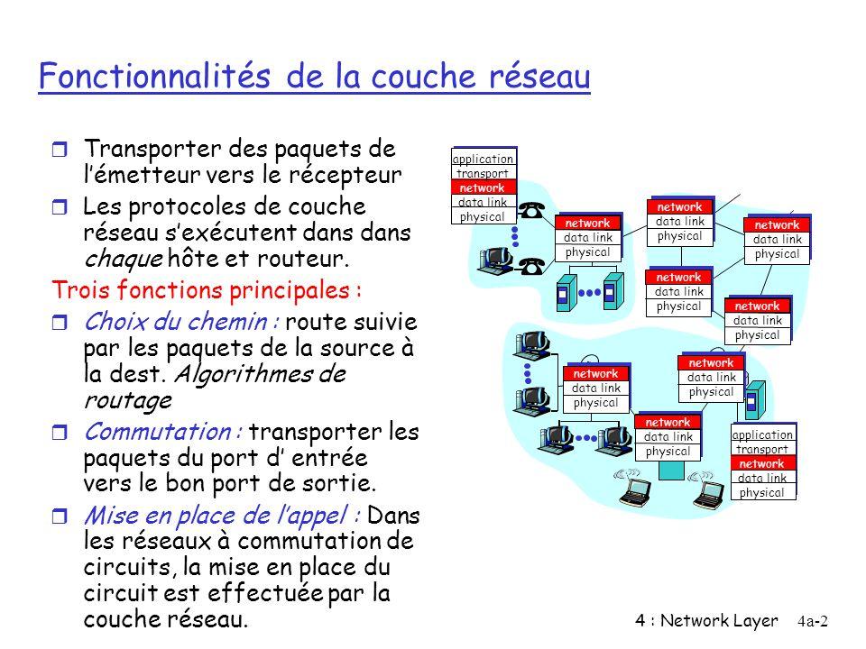 4 : Network Layer4a-2 Fonctionnalités de la couche réseau r Transporter des paquets de lémetteur vers le récepteur r Les protocoles de couche réseau s