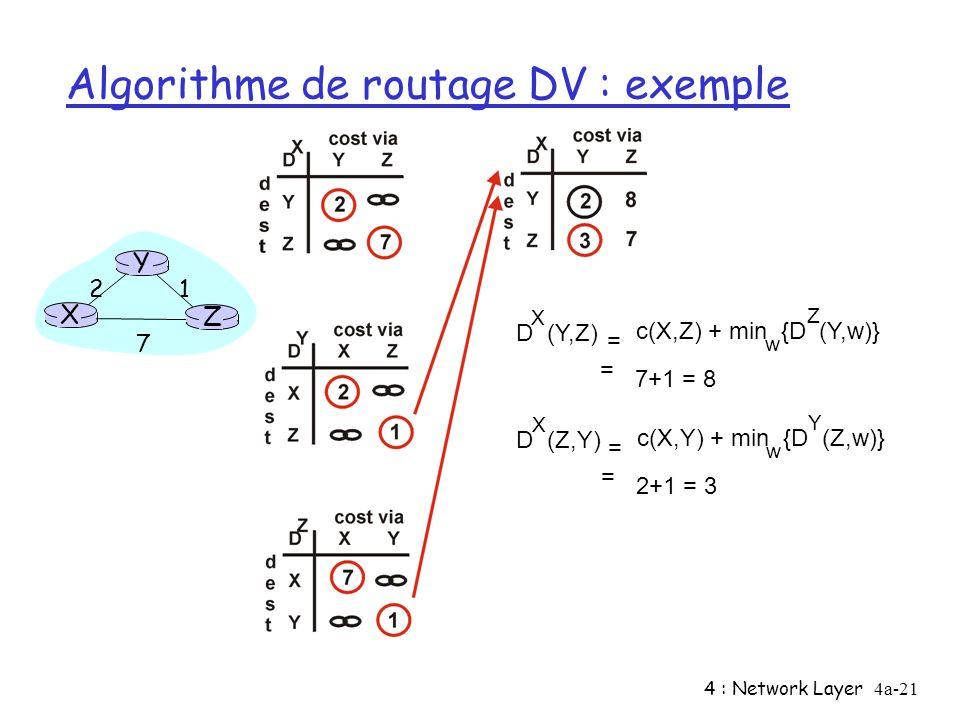 4 : Network Layer4a-21 Algorithme de routage DV : exemple X Z 1 2 7 Y D (Y,Z) X c(X,Z) + min {D (Y,w)} w = = 7+1 = 8 Z D (Z,Y) X c(X,Y) + min {D (Z,w)