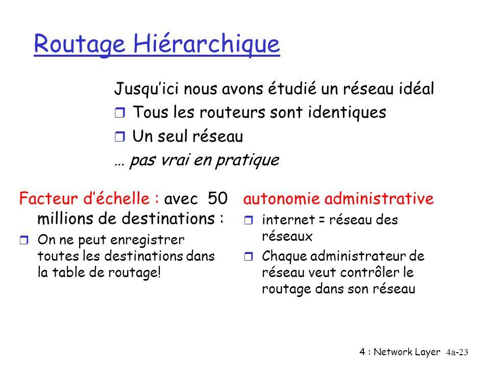 4 : Network Layer4a-23 Routage Hiérarchique Facteur déchelle : avec 50 millions de destinations : r On ne peut enregistrer toutes les destinations dan