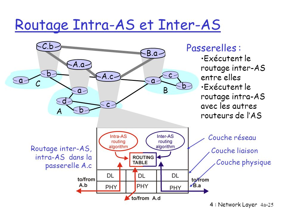 4 : Network Layer4a-25 Routage Intra-AS et Inter-AS Passerelles : Exécutent le routage inter-AS entre elles Exécutent le routage intra-AS avec les aut