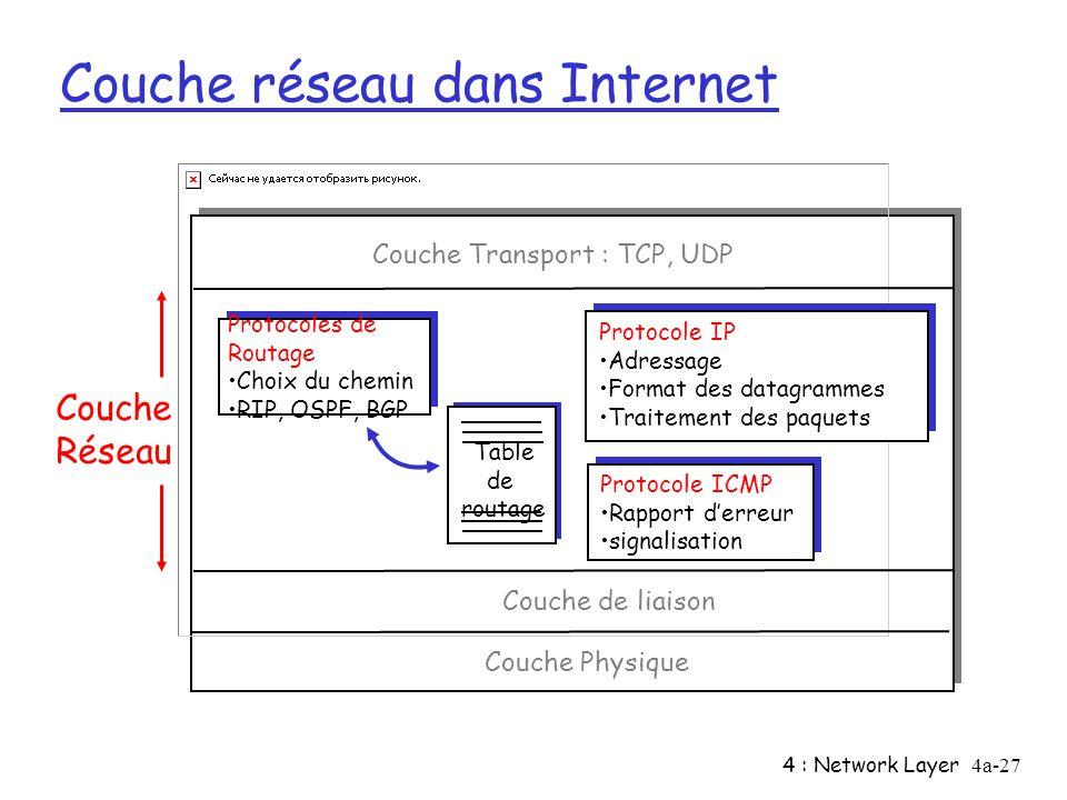 4 : Network Layer4a-27 Couche réseau dans Internet Table de routage Protocoles de Routage Choix du chemin RIP, OSPF, BGP Protocole IP Adressage Format