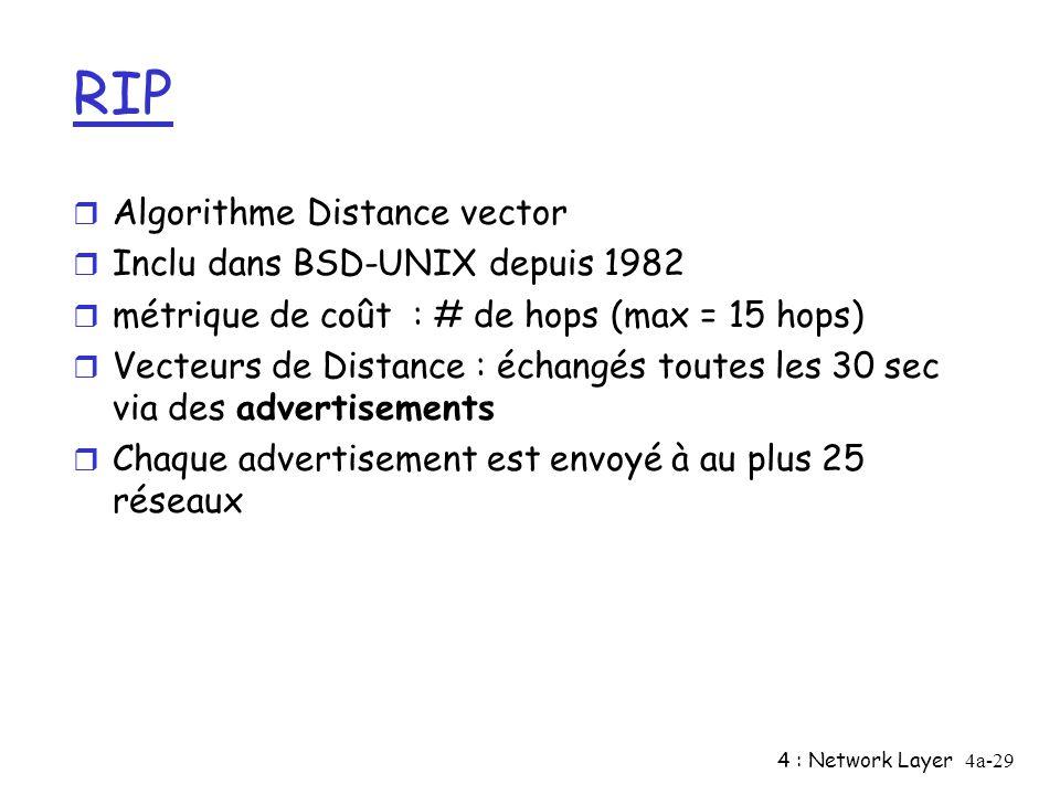 4 : Network Layer4a-29 RIP r Algorithme Distance vector r Inclu dans BSD-UNIX depuis 1982 r métrique de coût : # de hops (max = 15 hops) r Vecteurs de