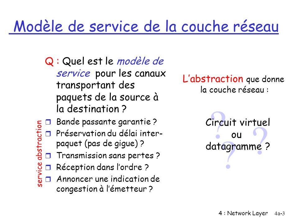 4 : Network Layer4a-4 Circuits virtuels r Avant démettre des données, le circuit doit être mis en place r Chaque paquet contient un identificateur de VC (et non pas ladresse de la destination) r Chaque routeur maintient un « état » pour chaque connexion qui traverse le routeur m Les connexions dans la couche transport ne mettent en jeu que les systèmes terminaux r Des ressources du lien (bande passante) ou du routeur (mémoire) peuvent être allouées au VC m Pour garantir des performances Le « chemin » de la source à la destination se comporte comme un circuit téléphonique