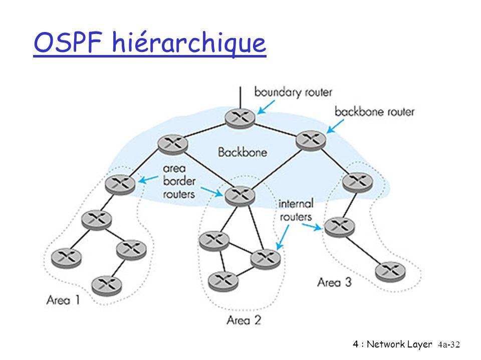 4 : Network Layer4a-32 OSPF hiérarchique