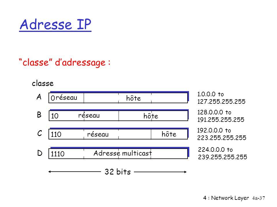 4 : Network Layer4a-37 Adresse IP 0 réseau hôtehôte 10 réseau hôtehôte 110 réseauhôtehôte 1110 Adresse multicast A B C D classe 1.0.0.0 to 127.255.255