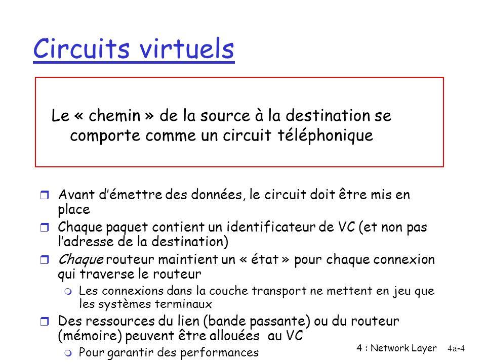 4 : Network Layer4a-4 Circuits virtuels r Avant démettre des données, le circuit doit être mis en place r Chaque paquet contient un identificateur de