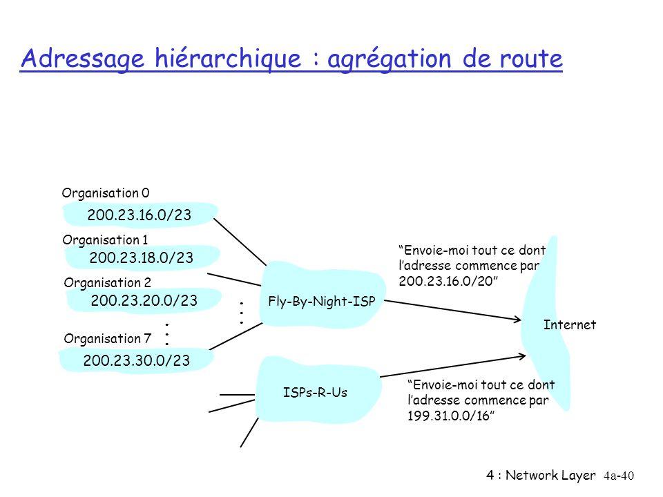 4 : Network Layer4a-40 Adressage hiérarchique : agrégation de route Envoie-moi tout ce dont ladresse commence par 200.23.16.0/20 200.23.16.0/23200.23.