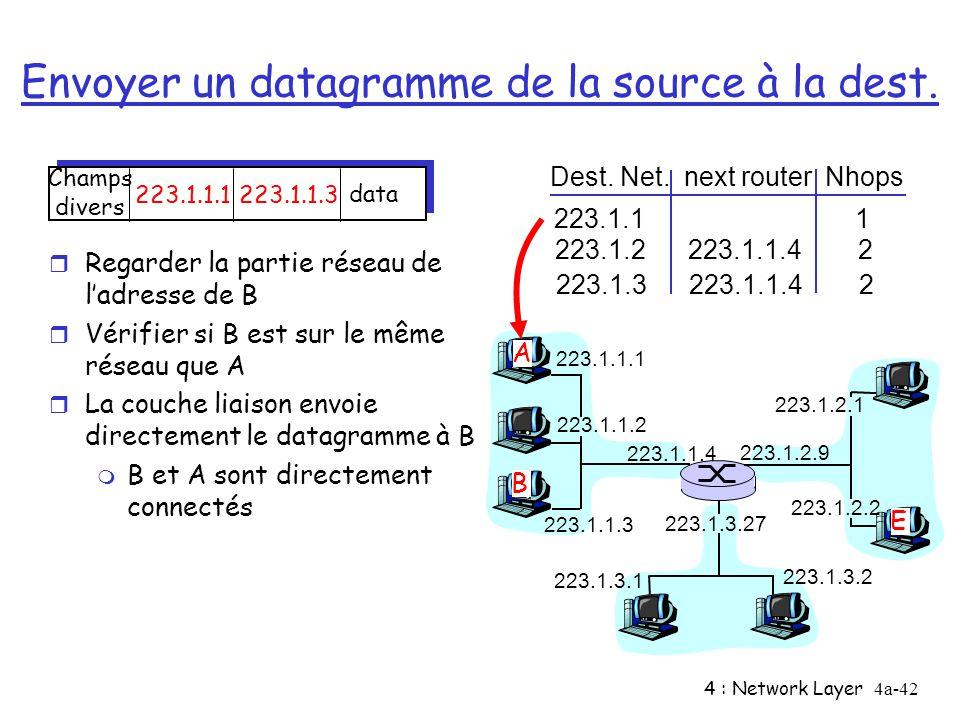 4 : Network Layer4a-42 Envoyer un datagramme de la source à la dest. 223.1.1.1 223.1.1.2 223.1.1.3 223.1.1.4 223.1.2.9 223.1.2.2 223.1.2.1 223.1.3.2 2